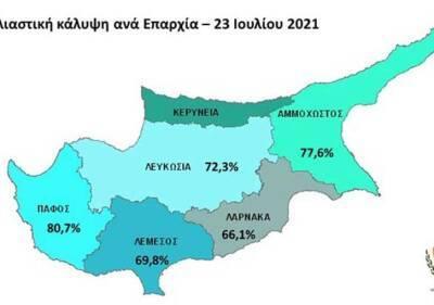 Более 63% киприотов полностью вакцинированы