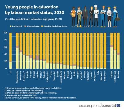 Евростат: только 10% студентов Кипра совмещают учебу с работой
